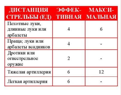 Таблица стрельбы в Поле Славы